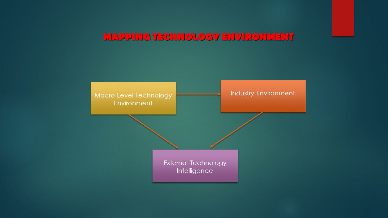 Industry Environment Macro-Level Technology Environment Macro-Level Technology Environment External Technology Intelligence External Technology Intelligence MAPPING TECHNOLOGY ENVIRONMENT