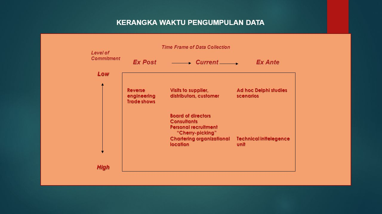 Ex Post Current Ex Ante LowHigh Time Frame of Data Collection Level of Commitment Reverse engineering Trade shows Visits to supplier, distributors, customer Ad hoc Delphi studies scenarios Board of directors Consultants Personal recruitment Cherry-picking Cherry-picking Chartering organizational location Technical inttelegence unit KERANGKA WAKTU PENGUMPULAN DATA