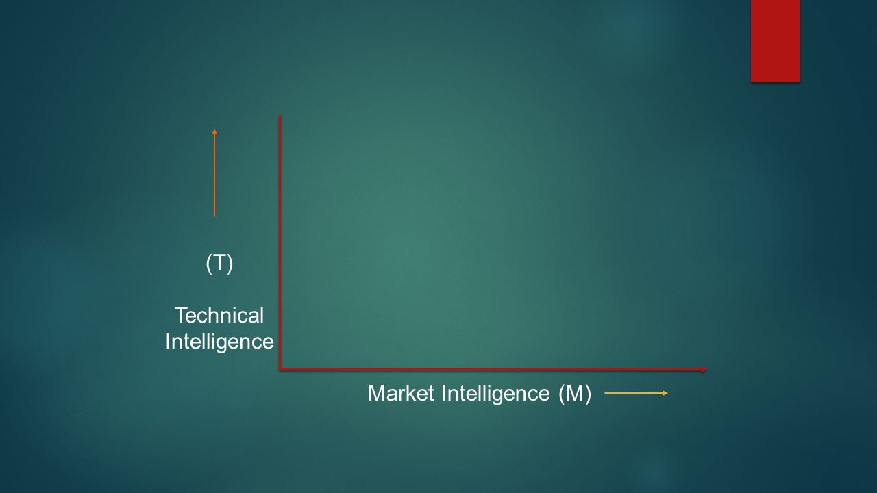 (T) Technical Intelligence Market Intelligence (M)