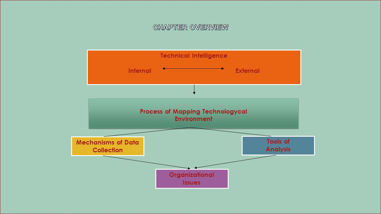 Technology Intelligence  Technology Intelligence merujuk pada informasi yang berhubungan dengan teknologi yang berguna dan dimanfaatkan oleh perusahaan dalam pengambilan keputusan strategik.
