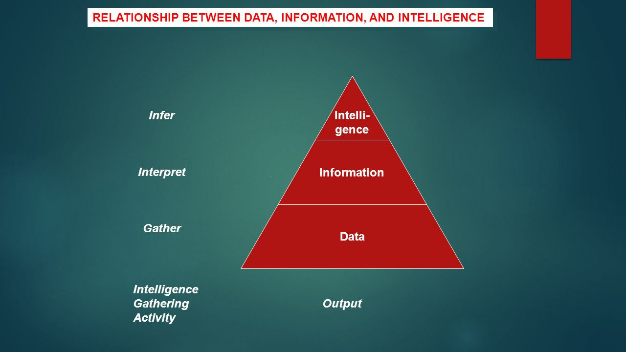 Intelli- gence Information Data Infer Interpret Gather Intelligence Gathering Output Activity RELATIONSHIP BETWEEN DATA, INFORMATION, AND INTELLIGENCE