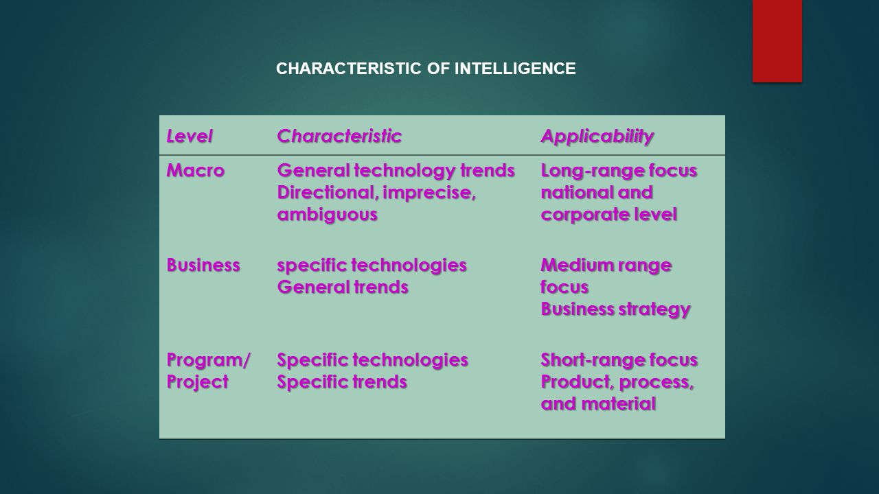LevelCharacteristicApplicability Macro General technology trends Directional, imprecise, ambiguous Long-range focus national and corporate level Business specific technologies General trends Medium range focus Business strategy Program/ Project Specific technologies Specific trends Short-range focus Product, process, and material CHARACTERISTIC OF INTELLIGENCE