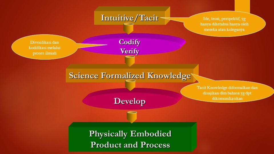 Intuitive/Tacit CodifyVerify Science Formalized Knowledge Develop Physically Embodied Product and Process Ide, teori, perspektif, yg hanya diketahui hanya oleh mereka atau koleganya Diverifikasi dan kodifikasi melalui proses ilmiah Tacit Knowledge diformalkan dan disajikan dlm bahasa yg dpt dikomunikasikan