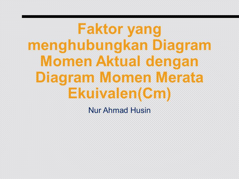 Faktor yang menghubungkan Diagram Momen Aktual dengan Diagram Momen Merata Ekuivalen(Cm) Nur Ahmad Husin