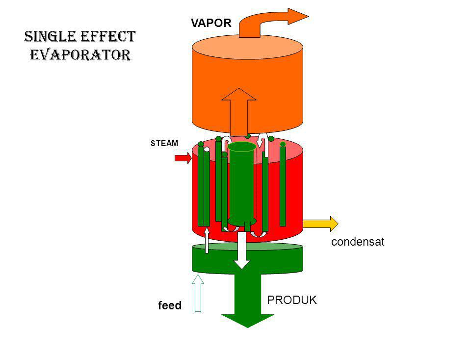 SINGLE EFFECT EVAPORATOR feed condensat PRODUK VAPOR STEAM
