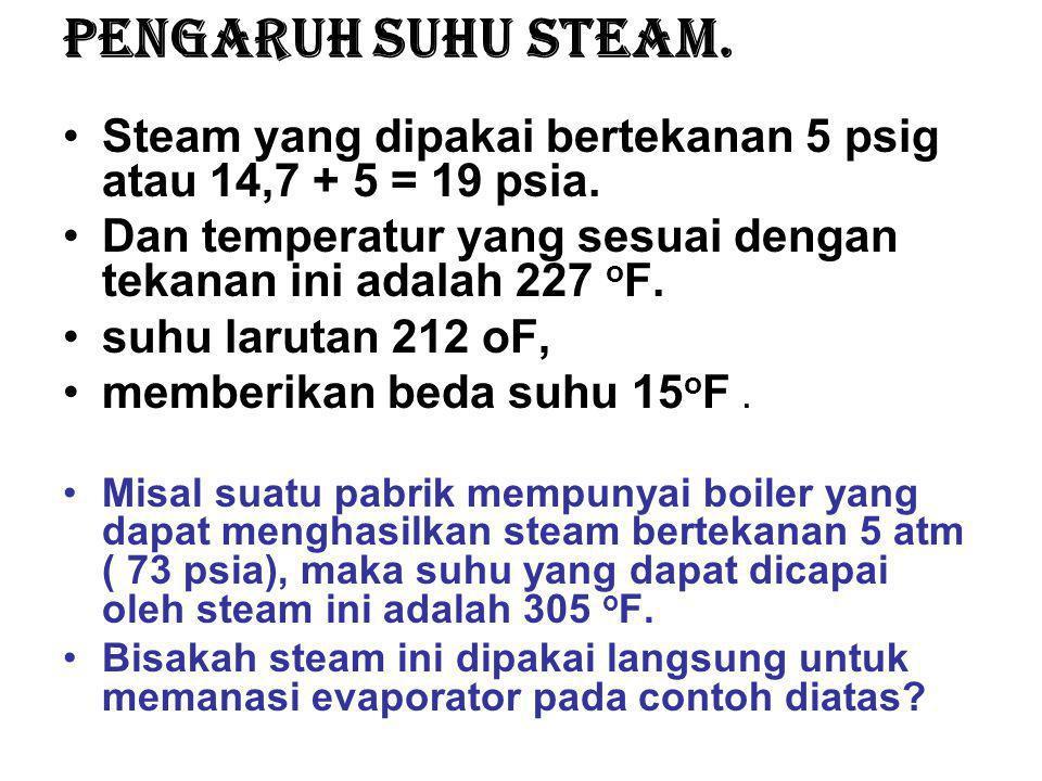 Pengaruh suhu steam.Steam yang dipakai bertekanan 5 psig atau 14,7 + 5 = 19 psia.