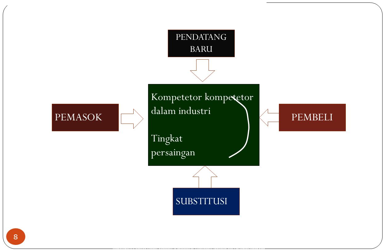 Copyright © 2005 by South-Western, a division of Thomson Learning, Inc. All rights reserved. 8 Kompetetor kompetetor dalam industri Tingkat persaingan