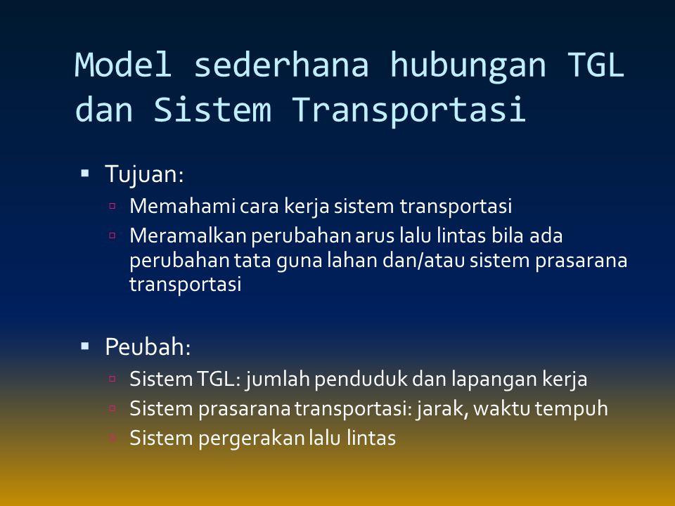 Model sederhana hubungan TGL dan Sistem Transportasi  Tujuan:  Memahami cara kerja sistem transportasi  Meramalkan perubahan arus lalu lintas bila