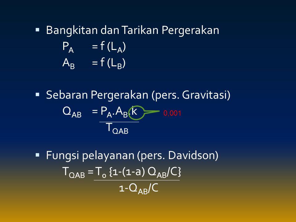  Bangkitan dan Tarikan Pergerakan P A = f (L A ) A B = f (L B )  Sebaran Pergerakan (pers. Gravitasi) Q AB = P A.A B.k T QAB  Fungsi pelayanan (per