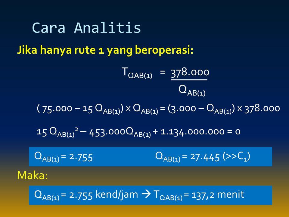 Cara Analitis Jika hanya rute 1 yang beroperasi: Maka: T QAB(1) = 378.000 Q AB(1) ( 75.000 – 15 Q AB(1) ) x Q AB(1) = (3.000 – Q AB(1) ) x 378.000 15