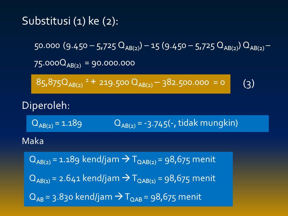 Substitusi (1) ke (2): 50.000 (9.450 – 5,725 Q AB(2) ) – 15 (9.450 – 5,725 Q AB(2) ) Q AB(2) – 75.000Q AB(2) = 90.000.000 Diperoleh: Maka 85,875Q AB(2