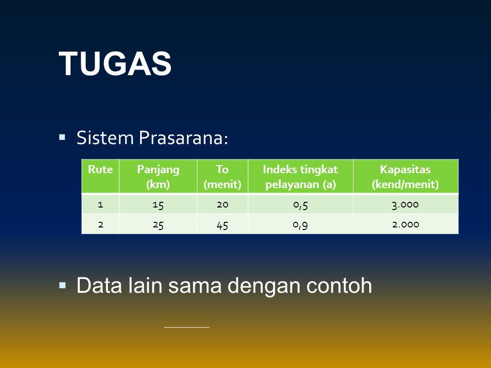  Sistem Prasarana:  Data lain sama dengan contoh RutePanjang (km) To (menit) Indeks tingkat pelayanan (a) Kapasitas (kend/menit) 115200,53.000 22545