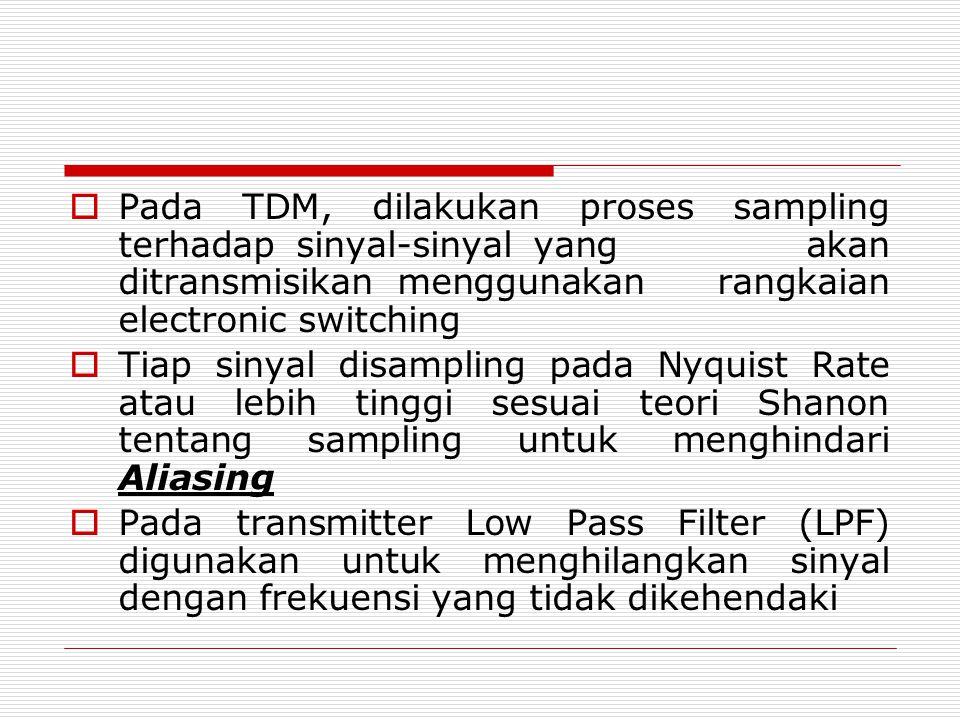  Pada TDM, dilakukan proses sampling terhadap sinyal-sinyal yang akan ditransmisikan menggunakan rangkaian electronic switching  Tiap sinyal disampl
