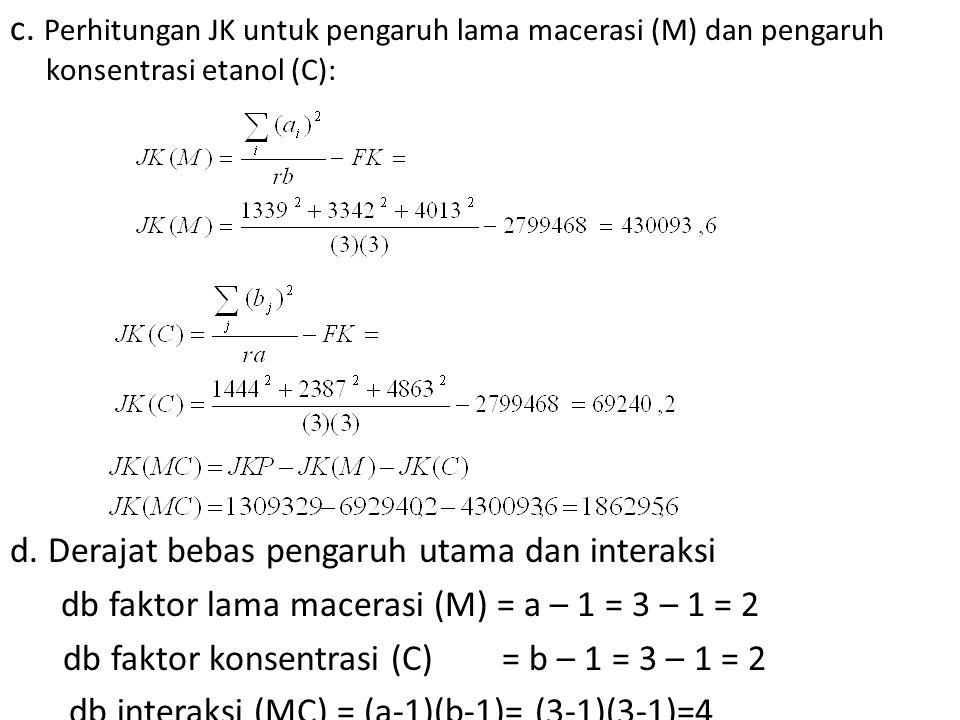 c. Perhitungan JK untuk pengaruh lama macerasi (M) dan pengaruh konsentrasi etanol (C): d. Derajat bebas pengaruh utama dan interaksi db faktor lama m