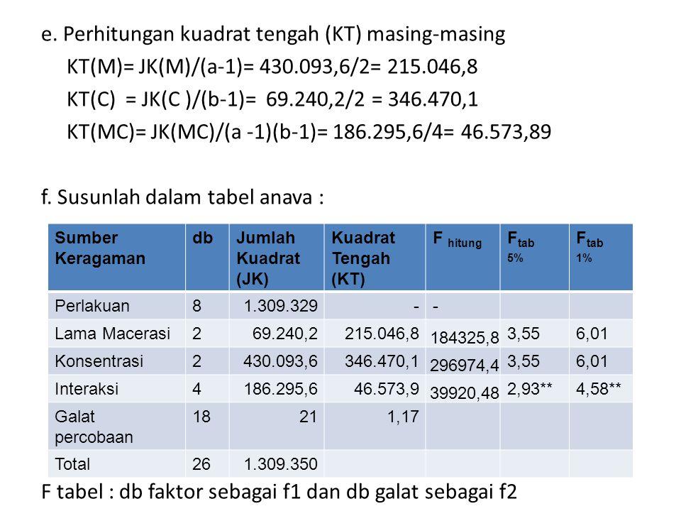 e. Perhitungan kuadrat tengah (KT) masing-masing KT(M)= JK(M)/(a-1)= 430.093,6/2= 215.046,8 KT(C) = JK(C )/(b-1)= 69.240,2/2 = 346.470,1 KT(MC)= JK(MC
