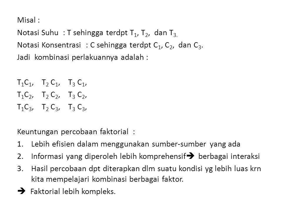 Misal : Notasi Suhu : T sehingga terdpt T 1, T 2, dan T 3. Notasi Konsentrasi : C sehingga terdpt C 1, C 2, dan C 3. Jadi kombinasi perlakuannya adala
