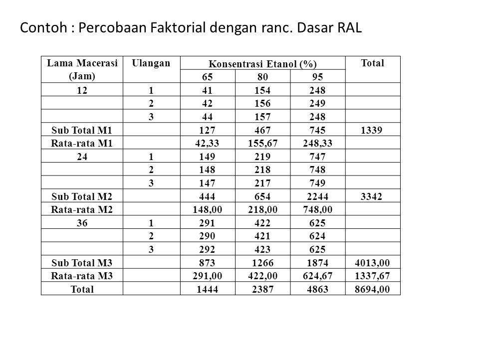 Lama Macerasi (Jam) Ulangan Konsentrasi Etanol (%) Total 658095 12141154248 242156249 344157248 Sub Total M1 1274677451339 Rata-rata M1 42,33155,67248