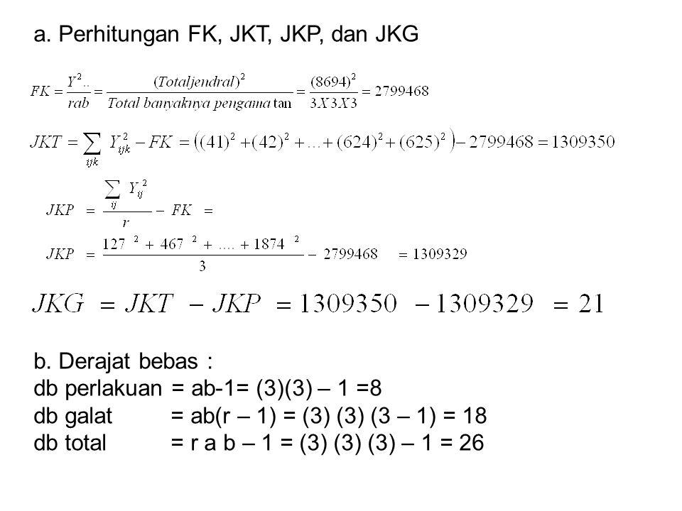 a. Perhitungan FK, JKT, JKP, dan JKG b. Derajat bebas : db perlakuan = ab-1= (3)(3) – 1 =8 db galat = ab(r – 1) = (3) (3) (3 – 1) = 18 db total = r a
