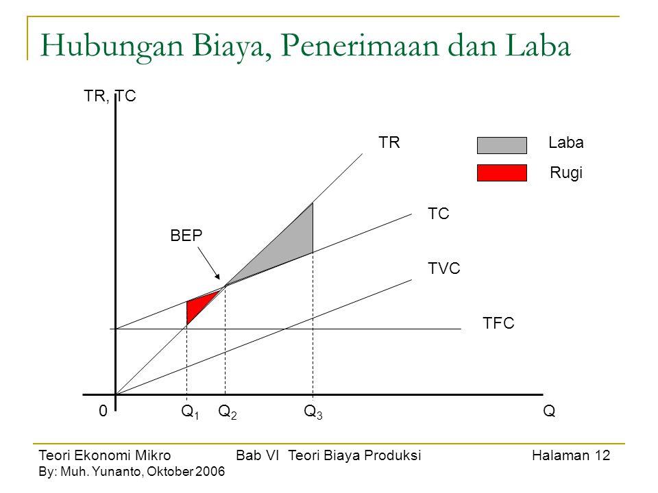 Teori Ekonomi Mikro Bab VI Teori Biaya Produksi Halaman 12 By: Muh. Yunanto, Oktober 2006 Hubungan Biaya, Penerimaan dan Laba TR, TC Q0Q 1 Q 2 Q 3 TFC