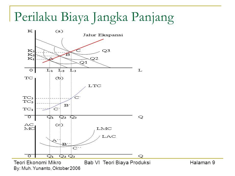 Teori Ekonomi Mikro Bab VI Teori Biaya Produksi Halaman 9 By: Muh. Yunanto, Oktober 2006 Perilaku Biaya Jangka Panjang