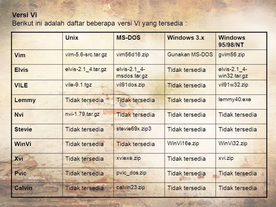 Versi Vi Berikut ini adalah daftar beberapa versi Vi yang tersedia : UnixMS-DOSWindows 3.xWindows 95/98/NT Vim vim-5.6-src.tar.gzvim56d16.zipGunakan MS-DOSgvim56.zip Elvis elvis-2.1_4.tar.gzelvis-2.1_4- msdos.tar.gz Tidak tersedia elvis-2.1_4- win32.tar.gz VILE vile-9.1.tgzvil91dos.zip Tidak tersedia vil91w32.zip LemmyTidak tersedia lemmy40.exe Nvi nvi-1.79.tar.gz Tidak tersedia StevieTidak tersedia stevie69x.zip3 Tidak tersedia WinViTidak tersedia WinVi16e.zipWinVi32.zip XviTidak tersedia xviexe.zip Tidak tersedia xvi.zip PvicTidak tersedia pvic_dos.zip Tidak tersedia CalvinTidak tersedia calvin23.zip Tidak tersedia