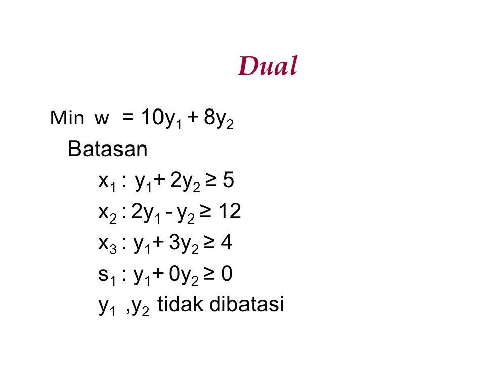 Dual Min w = 10y 1 + 8y 2 Batasan x 1 : y 1 + 2y 2 ≥ 5 x 2 : 2y 1 - y 2 ≥ 12 x 3 : y 1 + 3y 2 ≥ 4 s 1 : y 1 + 0y 2 ≥ 0 y 1,y 2 tidak dibatasi