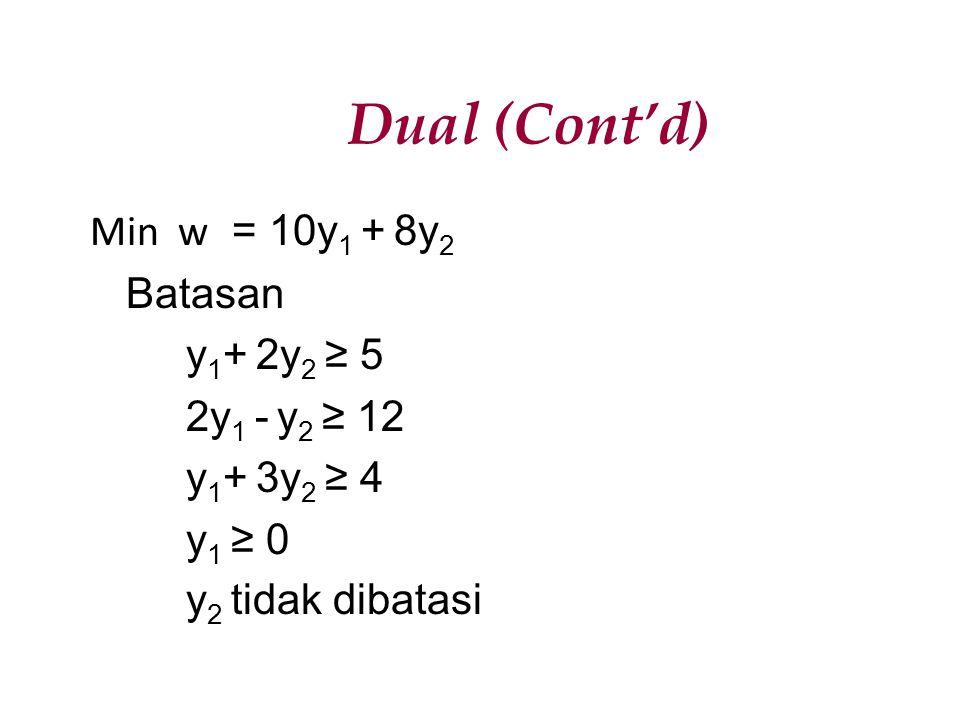 Dual (Cont'd) Min w = 10y 1 + 8y 2 Batasan y 1 + 2y 2 ≥ 5 2y 1 - y 2 ≥ 12 y 1 + 3y 2 ≥ 4 y 1 ≥ 0 y 2 tidak dibatasi