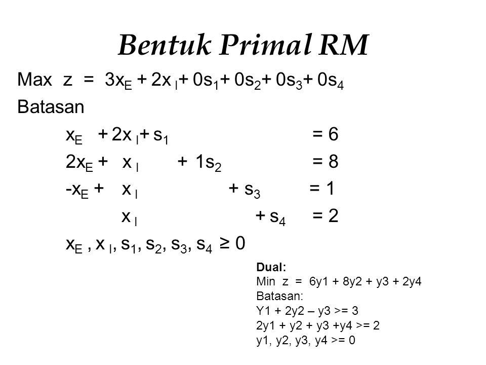 Bentuk Primal RM Max z = 3x E + 2x I + 0s 1 + 0s 2 + 0s 3 + 0s 4 Batasan x E + 2x I + s 1 = 6 2x E + x I + 1s 2 = 8 -x E + x I + s 3 = 1 x I + s 4 = 2