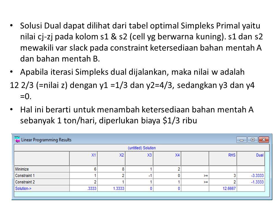 Solusi Dual dapat dilihat dari tabel optimal Simpleks Primal yaitu nilai cj-zj pada kolom s1 & s2 (cell yg berwarna kuning). s1 dan s2 mewakili var sl