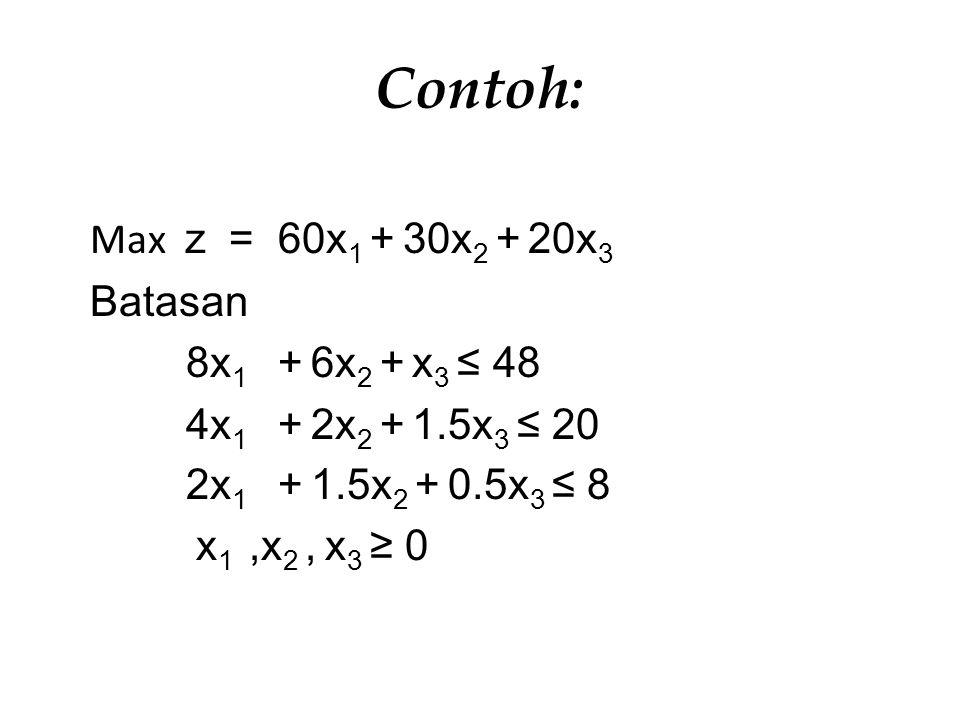 Contoh: Max z = 60x 1 + 30x 2 + 20x 3 Batasan 8x 1 + 6x 2 + x 3 ≤ 48 4x 1 + 2x 2 + 1.5x 3 ≤ 20 2x 1 + 1.5x 2 + 0.5x 3 ≤ 8 x 1,x 2, x 3 ≥ 0