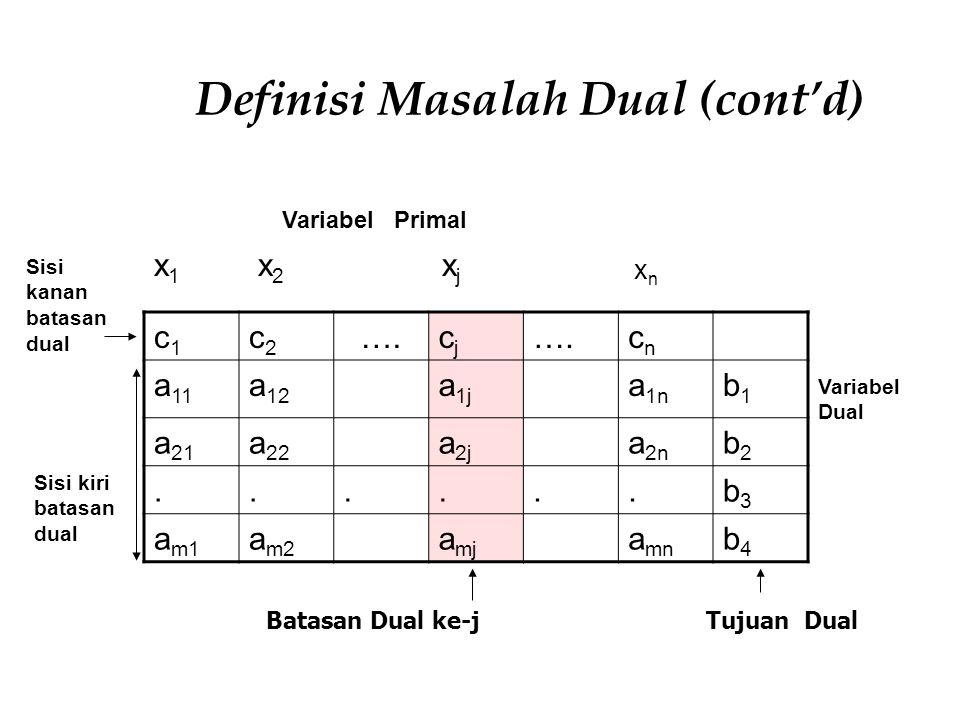 Definisi Masalah Dual (cont'd) c1c1 c2c2 ….cjcj cncn a 11 a 12 a 1j a 1n b1b1 a 21 a 22 a 2j a 2n b2b2......b3b3 a m1 a m2 a mj a mn b4b4 x1x1 x2x2 xj
