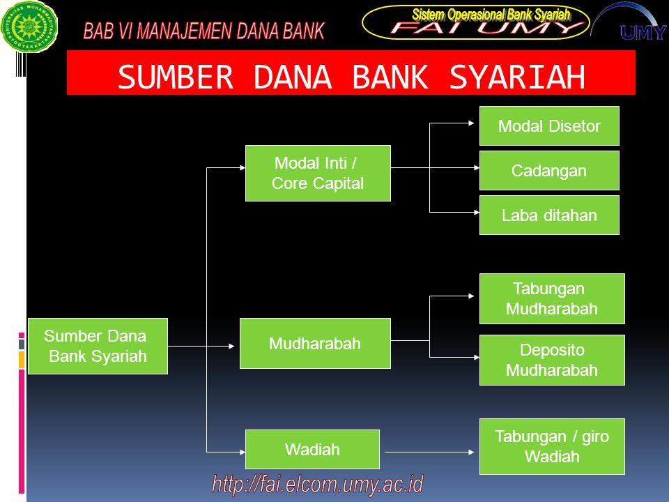 SUMBER DANA BANK SYARIAH Sumber Dana Bank Syariah Modal Inti / Core Capital Mudharabah Wadiah Modal Disetor Cadangan Laba ditahan Tabungan Mudharabah