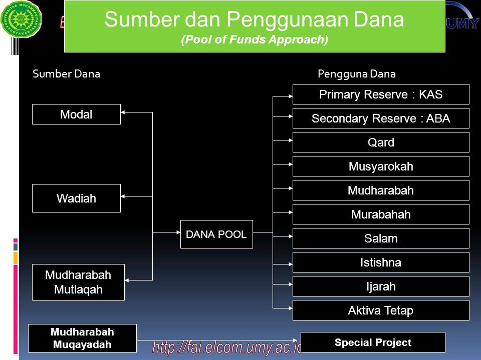 Sumber DanaPengguna Dana Sumber dan Penggunaan Dana (Pool of Funds Approach) Modal Wadiah Mudharabah Mutlaqah DANA POOL Primary Reserve : KAS Secondar