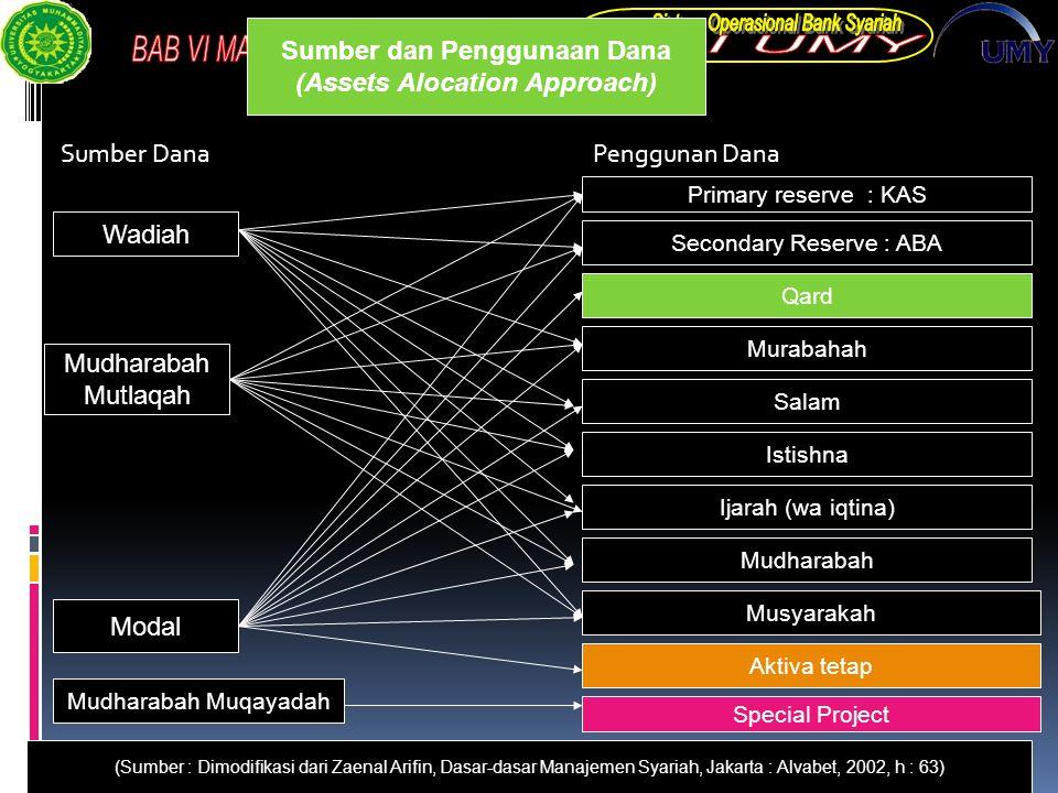 Sumber Dana Penggunan Dana Sumber dan Penggunaan Dana (Assets Alocation Approach) Wadiah Mudharabah Mutlaqah Modal Mudharabah Muqayadah (Sumber : Dimo
