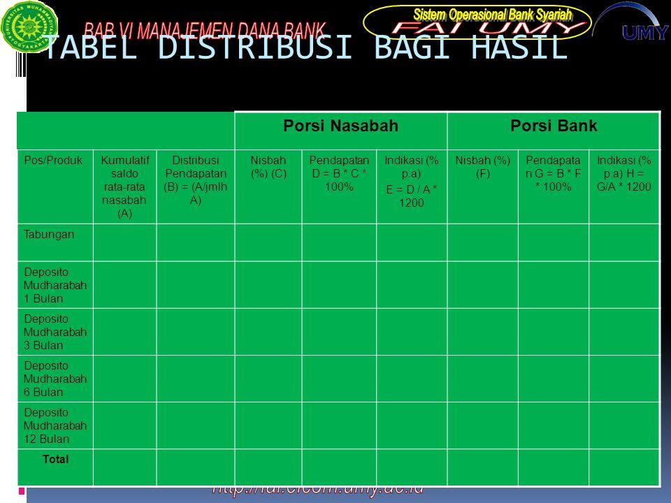 TABEL DISTRIBUSI BAGI HASIL Porsi NasabahPorsi Bank Pos/ProdukKumulatif saldo rata-rata nasabah (A) Distribusi Pendapatan (B) = (A/jmlh A) Nisbah (%) (C) Pendapatan D = B * C * 100% Indikasi (% p.a) E = D / A * 1200 Nisbah (%) (F) Pendapata n G = B * F * 100% Indikasi (% p.a) H = G/A * 1200 Tabungan Deposito Mudharabah 1 Bulan Deposito Mudharabah 3 Bulan Deposito Mudharabah 6 Bulan Deposito Mudharabah 12 Bulan Total