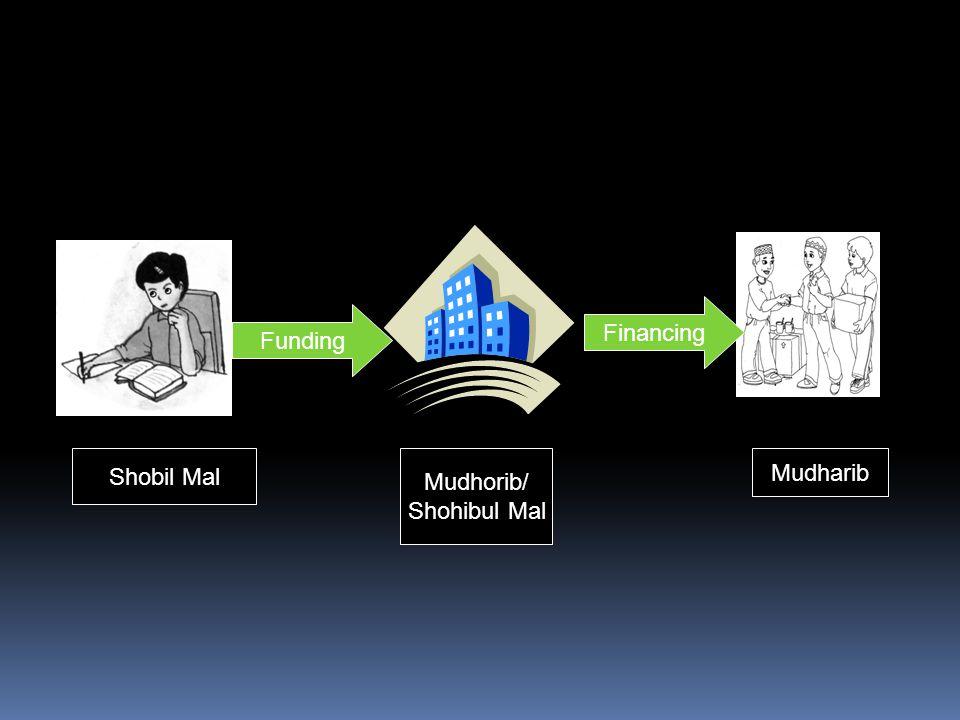 Funding Financing Shobil Mal Mudhorib/ Shohibul Mal Mudharib