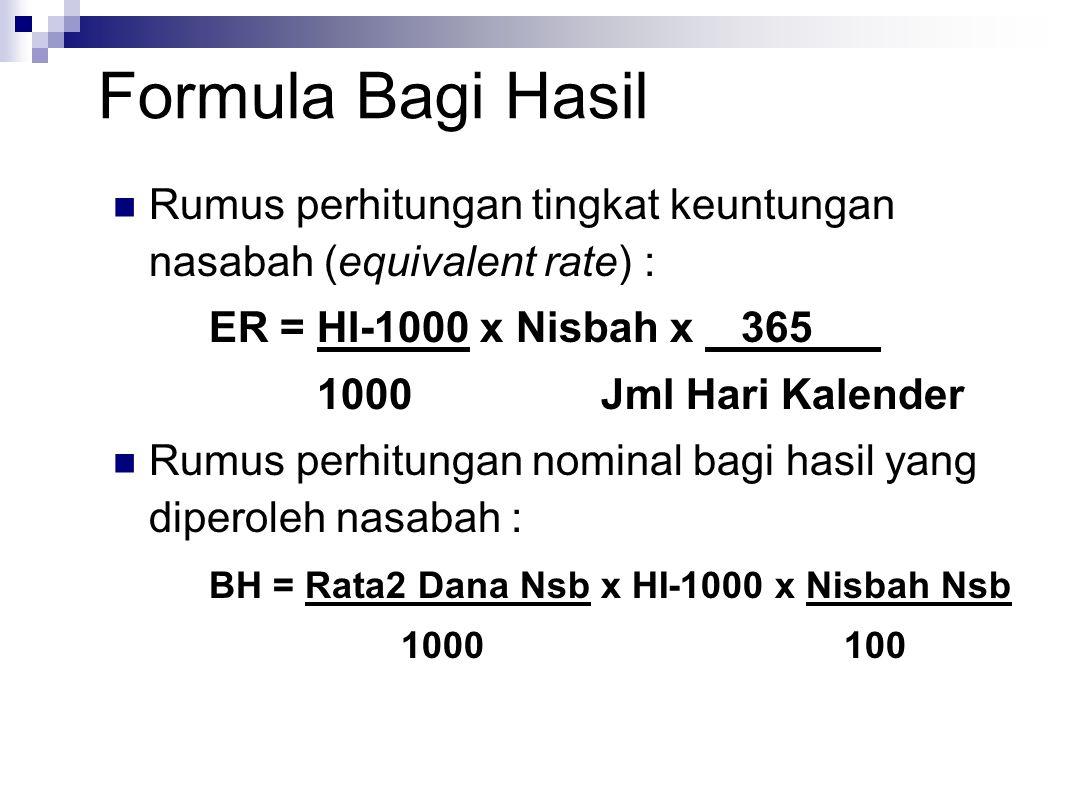 Formula Bagi Hasil Rumus perhitungan tingkat keuntungan nasabah (equivalent rate) : ER = HI-1000 x Nisbah x 365 1000 Jml Hari Kalender Rumus perhitungan nominal bagi hasil yang diperoleh nasabah : BH = Rata2 Dana Nsb x HI-1000 x Nisbah Nsb 1000 100