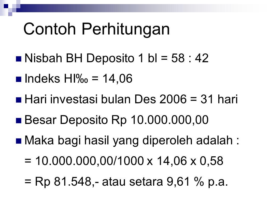 Contoh Perhitungan Nisbah BH Deposito 1 bl = 58 : 42 Indeks HI‰ = 14,06 Hari investasi bulan Des 2006 = 31 hari Besar Deposito Rp 10.000.000,00 Maka bagi hasil yang diperoleh adalah : = 10.000.000,00/1000 x 14,06 x 0,58 = Rp 81.548,- atau setara 9,61 % p.a.