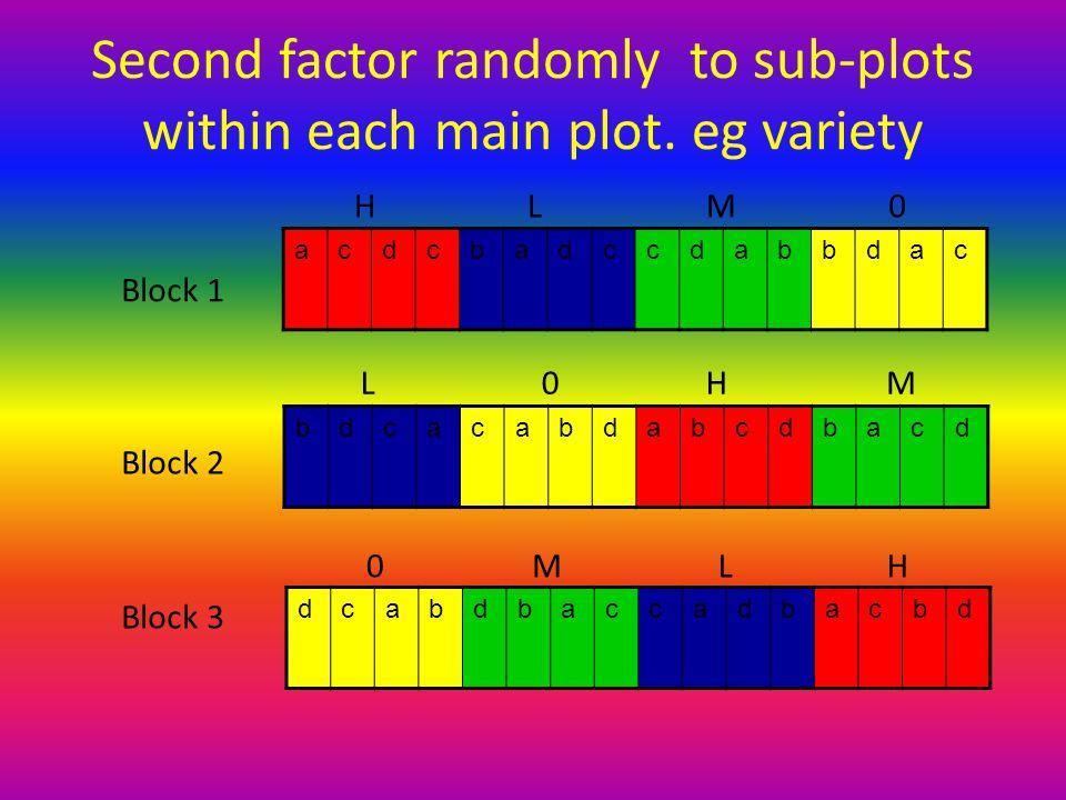 Block 1 Block 2 Block 3 acdcbadccdabbdac bdcacabdabcdbacd dcabdbaccadbacbd H H H L L L M M M 0 0 0 main-plot sub-plots Completely …
