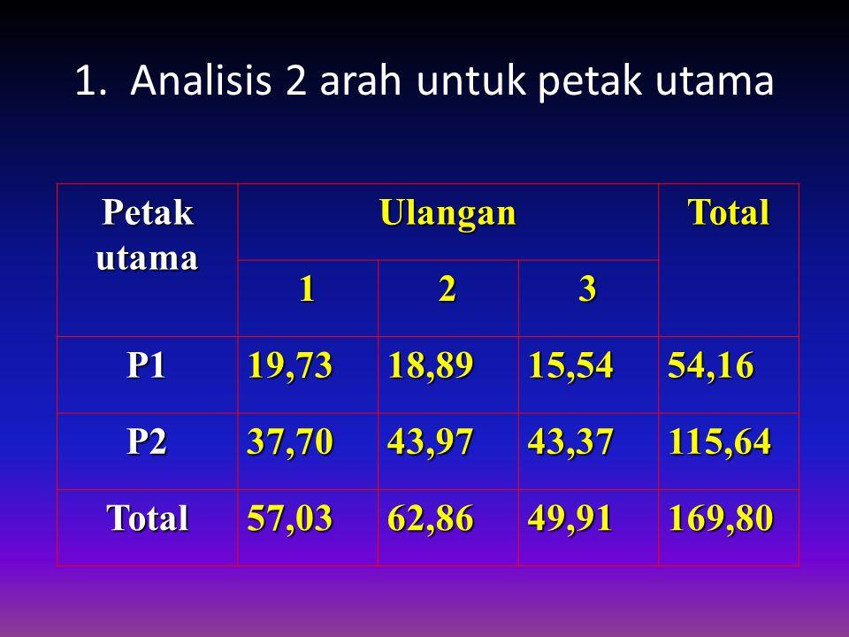 1. Analisis 2 arah untuk petak utama PetakutamaUlanganTotal 123 P119,7318,8915,5454,16 P237,7043,9743,37115,64 Total57,0362,8649,91169,80
