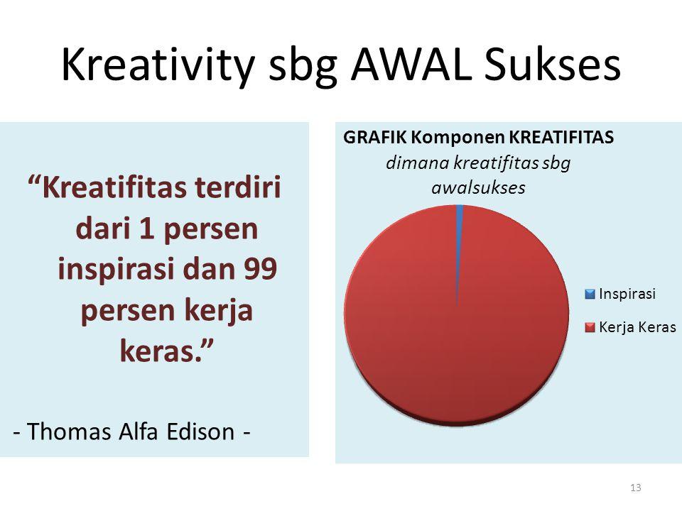 Kreativity sbg AWAL Sukses Kreatifitas terdiri dari 1 persen inspirasi dan 99 persen kerja keras. - Thomas Alfa Edison - 13
