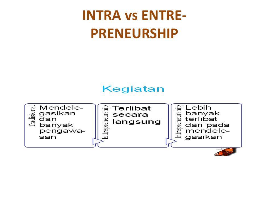 INTRA vs ENTRE- PRENEURSHIP
