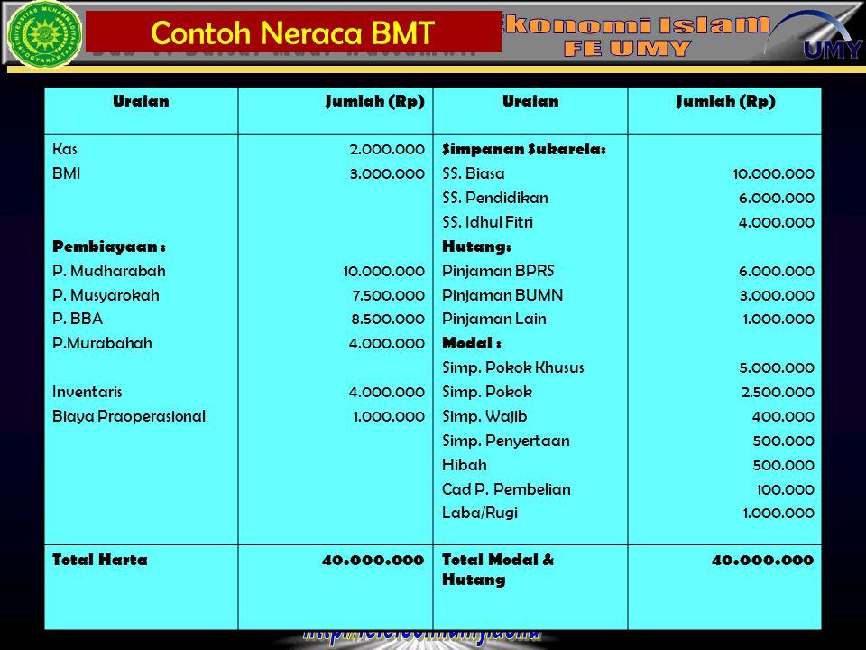 11 UraianJumlah (Rp)UraianJumlah (Rp) Kas BMI Pembiayaan : P. Mudharabah P. Musyarokah P. BBA P.Murabahah Inventaris Biaya Praoperasional 2.000.000 3.