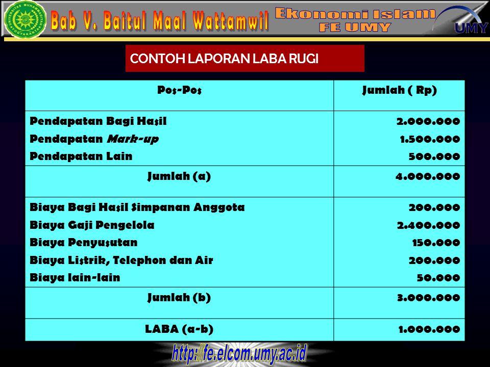 12 CONTOH LAPORAN LABA RUGI Pos-PosJumlah ( Rp) Pendapatan Bagi Hasil Pendapatan Mark-up Pendapatan Lain 2.000.000 1.500.000 500.000 Jumlah (a)4.000.0