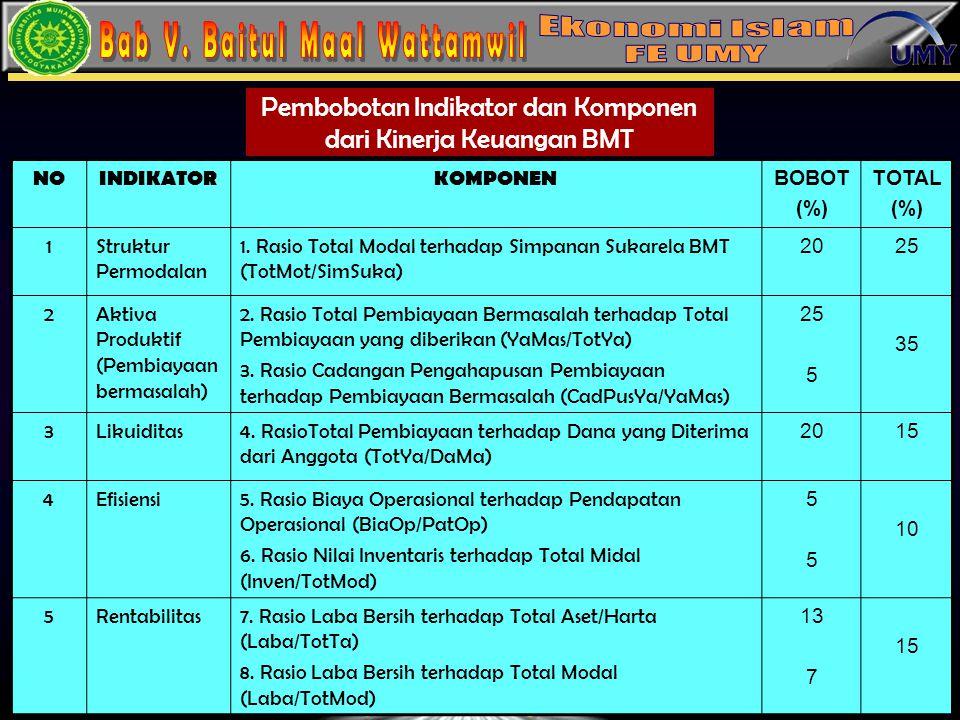 13 Pembobotan Indikator dan Komponen dari Kinerja Keuangan BMT NOINDIKATORKOMPONEN BOBOT (%) TOTAL (%) 1Struktur Permodalan 1. Rasio Total Modal terha
