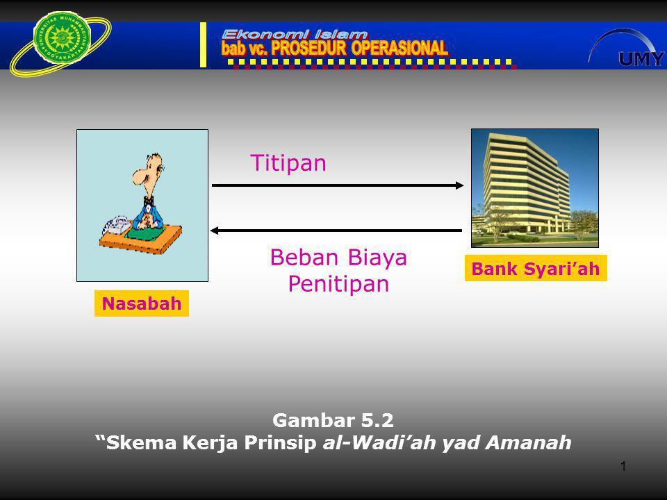 1 Gambar 5.2 Skema Kerja Prinsip al-Wadi'ah yad Amanah Bank Syari'ah Titipan Beban Biaya Penitipan Nasabah