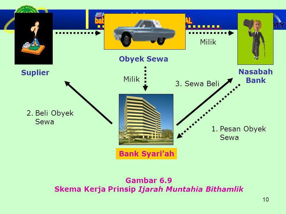 10 Gambar 6.9 Skema Kerja Prinsip Ijarah Muntahia Bithamlik Obyek Sewa 2.Beli Obyek Sewa Bank Syari'ah Nasabah Bank Suplier 1.Pesan Obyek Sewa Milik 3.