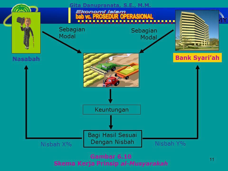 11 Gambar 6.10 Skema Kerja Prinsip al-Musyarakah Gita Danupranata, S.E., M.M.