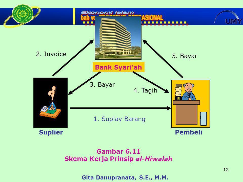 12 Gambar 6.11 Skema Kerja Prinsip al-Hiwalah Gita Danupranata, S.E., M.M.