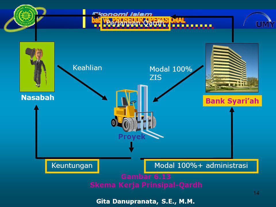 14 Gambar 6.13 Skema Kerja Prinsipal-Qardh Gita Danupranata, S.E., M.M.